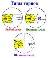 Типы торцов: рыбий хвост, входная точка, шлифовальный. Купить фрезы для ЧПУ на сайте topincity.ru